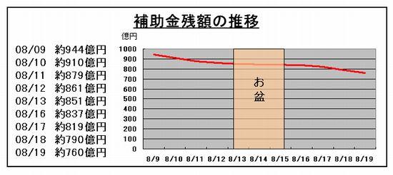 エコカー補助金残額の推移