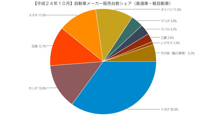 【平成24年10月】自動車メーカー販売台数シェア(普通車・軽自動車)