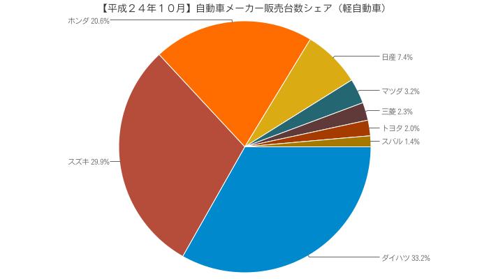 【平成24年10月】自動車メーカー販売台数シェア(軽自動車)