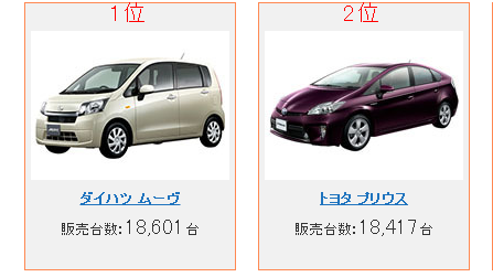 ダイハツ「ムーヴ」がプリウス、アクア抑え1位。2013年4月の新車販売台数ランキング