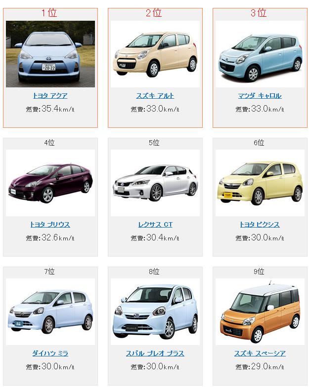 燃費ランキング - 国産車ランキング