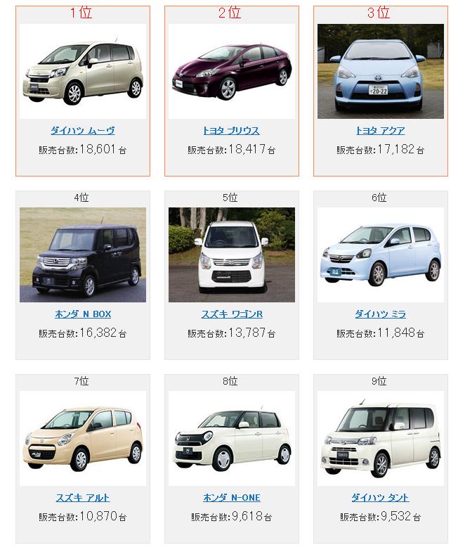 2013年04月 - 新車販売台数ランキング - 国産車ランキング