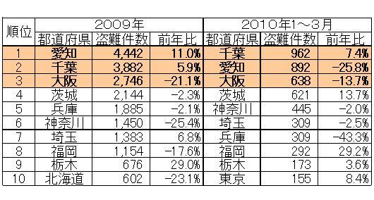 都道府県別自動車盗難件数ランキング