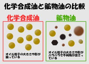化学合成油と鉱物油のイメージモデル