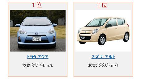 燃費が良い国産車ランキング。トヨタ「アクア」がアタマ一つ上もランクインの半数以上が軽自動車